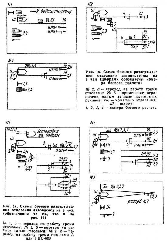Расчёт схем подачи водяных стволов реферат